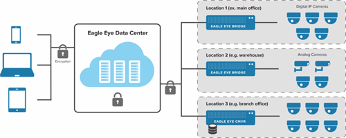 Eagle Eye VMS Multiple Location Architecture 1024X410